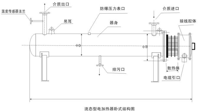 * 技术参数  额定电压:220V/380V50-60HZ(或根据要求)  功率误差:<3%  标称功率:10-350kw/台  传热效率:接近100%  防爆标志:ExdBT4  介电强度:1500V/lmin  防护等级:IP56  冷态绝缘电阻:200M  工作压力:1.0~4.0MPa  热态绝缘电阻:50M  最高输出温度:0~550  发热元件:U型不锈钢电热元件